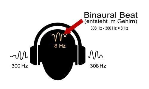 So funktionieren Binaural Beats. Eine Trägerfrequenz von 300 Hz auf dem linken Ohr und eine von 308 Hz auf dem rechten, ergeben einen Binaural Beat von 8 Hz (308 - 300 = 8)