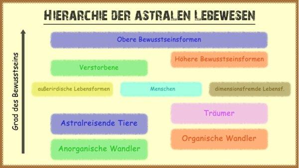 hierarchie - astrale lebewesen realität